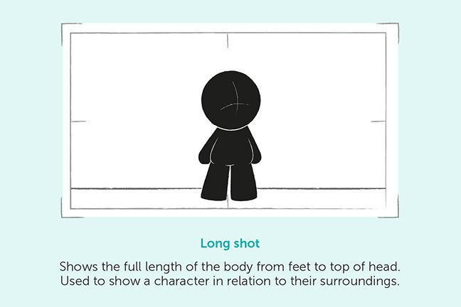 Long shot - Shows full length of the body from feet to top of head. Used to show a character in relation to their surroundings.
