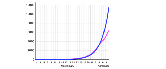 graph showing divergence between the exponential estimate and the actual deaths