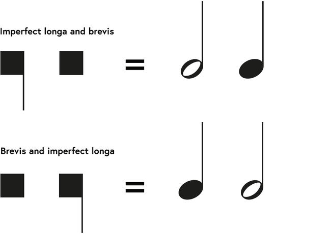 Notational signs showing, that the imperfected longa followed or preceded by a brevis