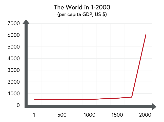 Line graph showing per capita GDP for the world between 0 AD and 2000 AD