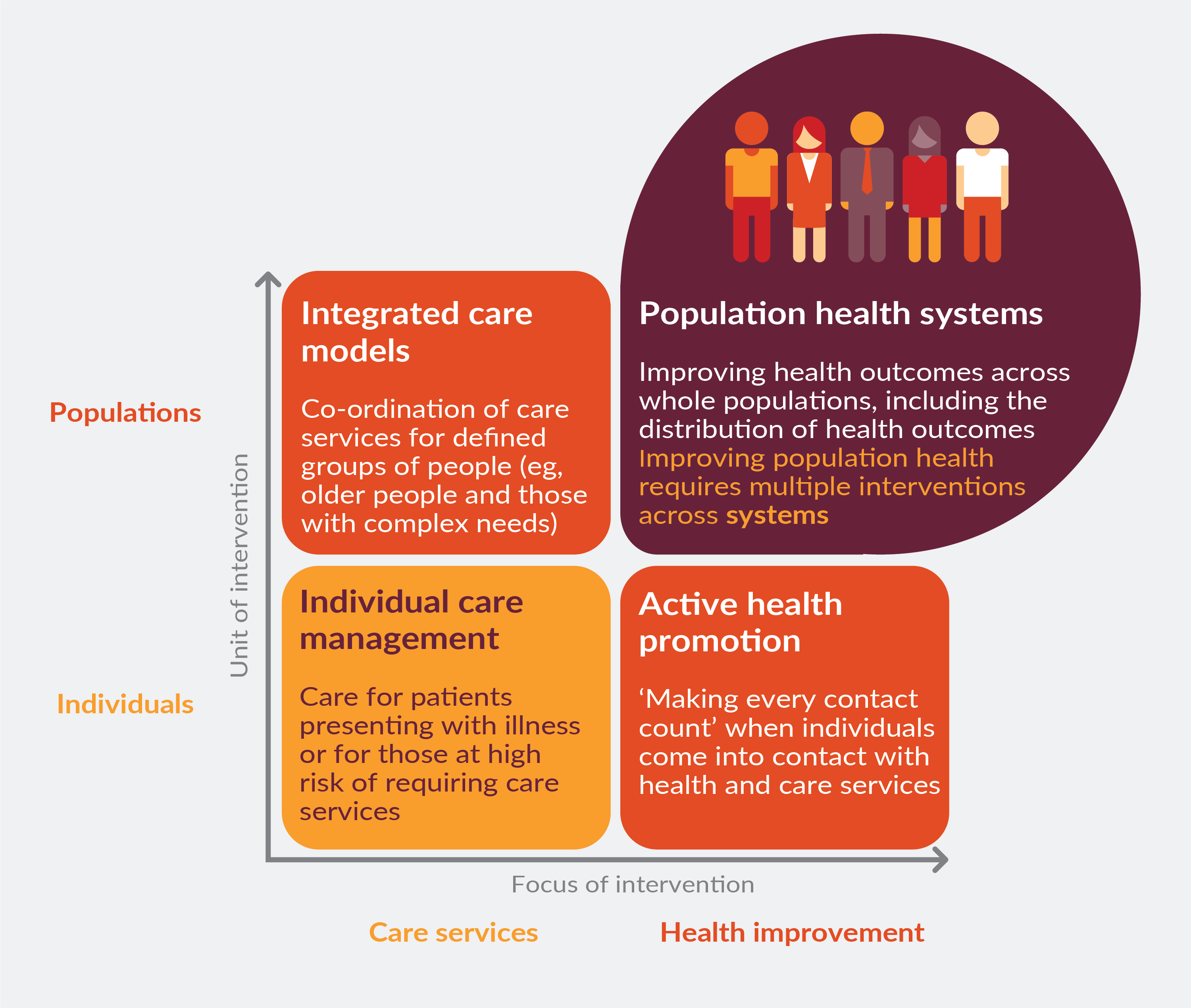 Diagram illustrating the different forms of integrated care