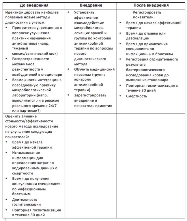 Таблица, состоящая из трех столбцов: Перед внедрением; Внедрение и После внедрения.  В первом столбце рекомендуется определить наиболее полезные новые диагностические тесты, основанные на ведомственных приоритетах для улучшения назначения антимикробных препаратов, обнаруженных в больнице патогенов и распространенных механизмов резистентности и интеграции с рабочим процессом микробиологической лаборатории.  Также оцените процесс и стоимость условий, которым новый тест должен способствовать для улучшения показатели времени до применения эффективной терапии; задействуйте персонал информационного отдела склада для выяснения затрат по данным смертности по МКБ-9; выделите время для ID-специалиста и 30-дневную реадмиссию.  Для внедрения выберите тест, потому что это гарантирует передачу новых результатов диагностических тестов от микробиолога к врачу и команде по контролю антимикробных препаратов, для обучения медицинского персонала и регистрации мероприятий и процента признания.  Тесты после внедрения должны регистрировать показатели времени до применения эффективной терапии; время до прекращения или расширения; документированные отрицательные результаты тестов с культурой крови до выписки из больницы; 30-дневная реадмиссия и смертность