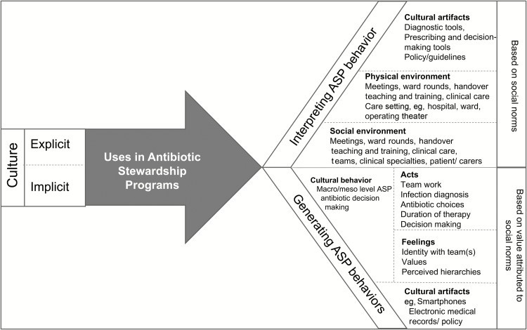 Flow-chart type image showing the implicit and explicit effects of culture on antimicrobial stewardship programmes