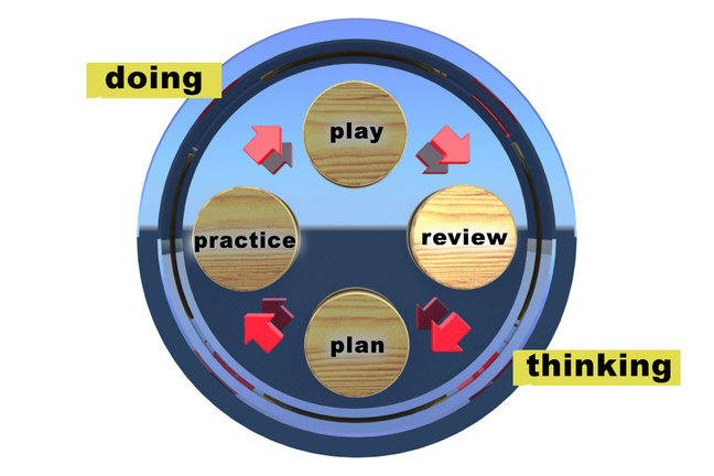 The learning cycle review stage, between doing and thinking