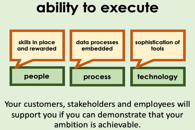 Image showing ability to execute through people: skills in place and rewarded, process: data processes embedded and technology sophistication of tools.