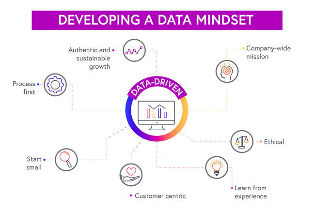 Illustrates the elements of a data mindset: Start small, process first, Customer centric, Company-wide mission, Authentic and sustainable growth, Learn from experience and Ethical.
