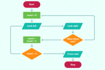 programming flow chart for a robot to cross a road