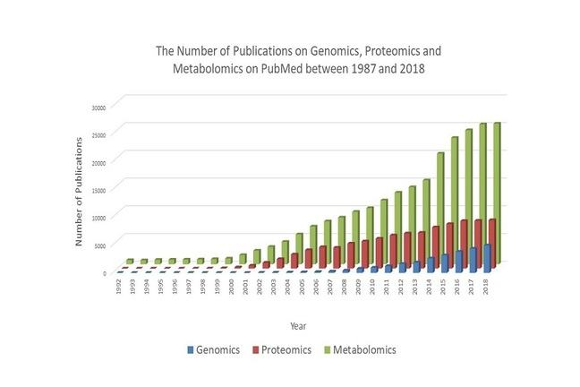 A graph to show the number of publications published on PubMed between 1987 and 2014 on genomics, proteomics or metabolomics