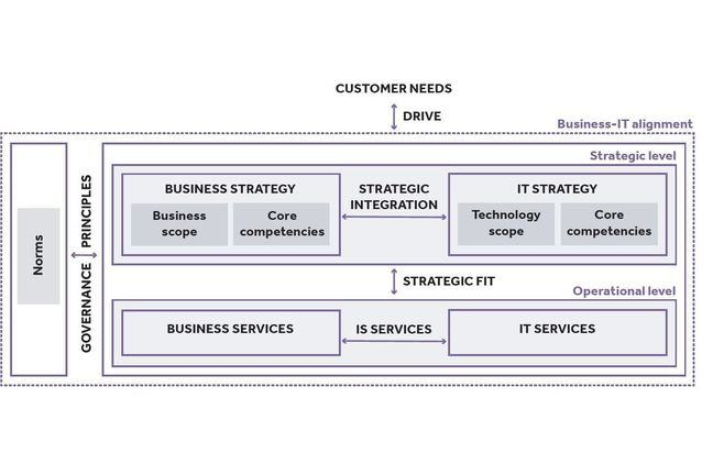 Business-IT alignment model