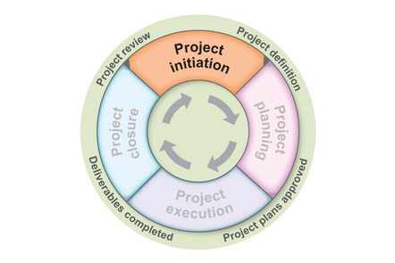 diagram showing project lifecycle phases. Project initiation is highlighted.