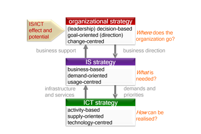 Digram showing levels of Organisational, IS and IT strategy. Starting level - ICT strategy, second level- IS strategy and top level - organisational strategy