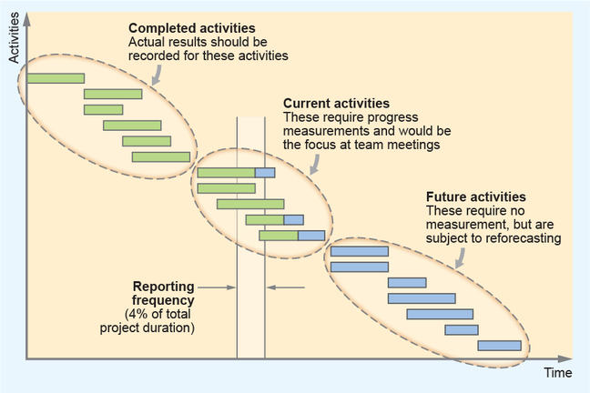 Chart showing focus of project meetings: 1 completed activities; 2 current activities; 3. forecasting of future activities.