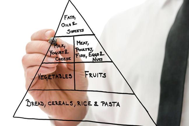 Hand drawn food pyramid.
