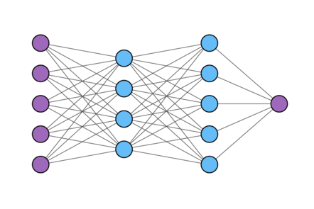 A neural network represented as four columns of circles. The first column has five circles, the second has four, the third five again, and the final column has just a single node. Each circle is connected to all of the circles in the next column