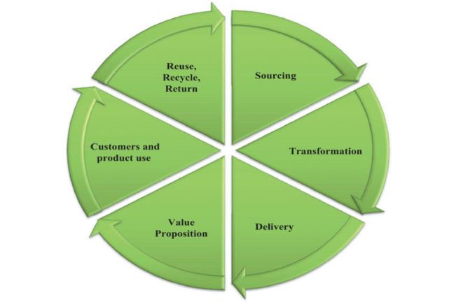 Sustainability framework ; Source: Hassini, E., Surti, C., & Searcy, C. (2012)