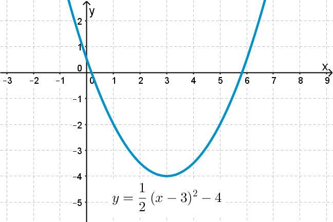Graph of the parabola y=0.5*(x-3)^2 - 4