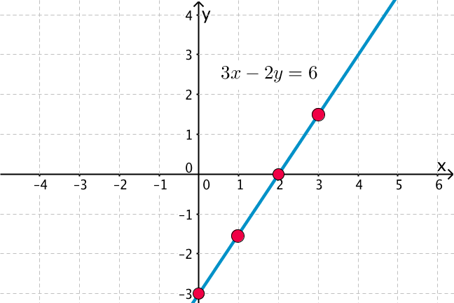 Picture of 4 points on the line 3x - 2y = 6