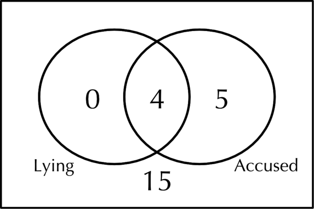 A Venn diagram showing the expected frequencies for 'The dog ate my homework!'