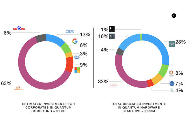 Estimated investments by large corporations: US$1.6B; total declared investments in quantum hardware startups: US$230M.