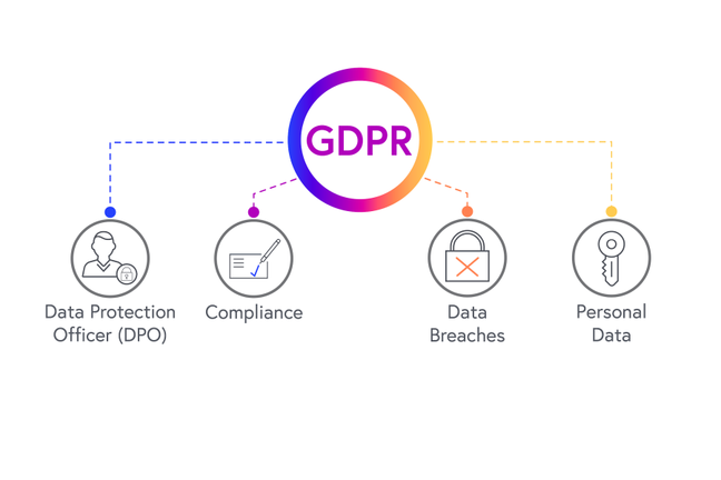 The Graphic illustrates that GDPR legislation 25 May 2018 requires Data protection officers to ensure compliance and prevent data breaches for personal data.