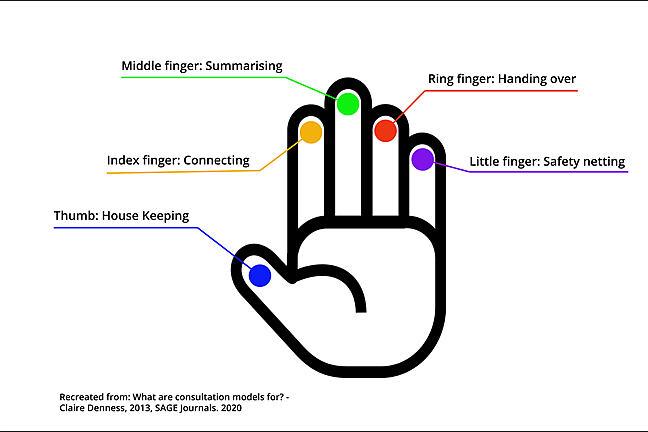 Hand symbolising 5 tasks from Neighbour model. Thumb: House keeping, Index finger:Connecting, Middle finger: Summarising, Ring finger: Handing over, Little finger: Safety netting