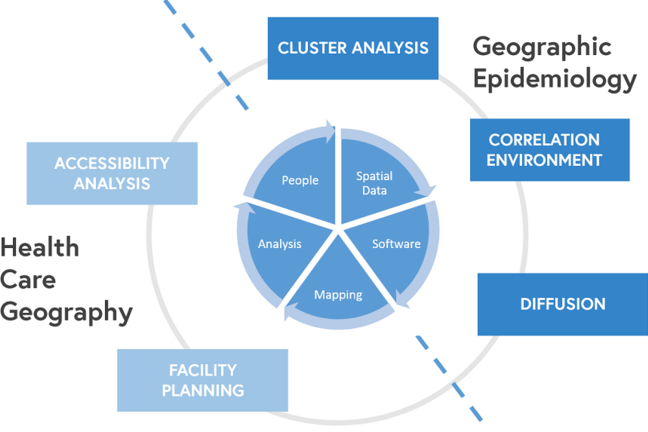 Health care geography and geographic epidemiology