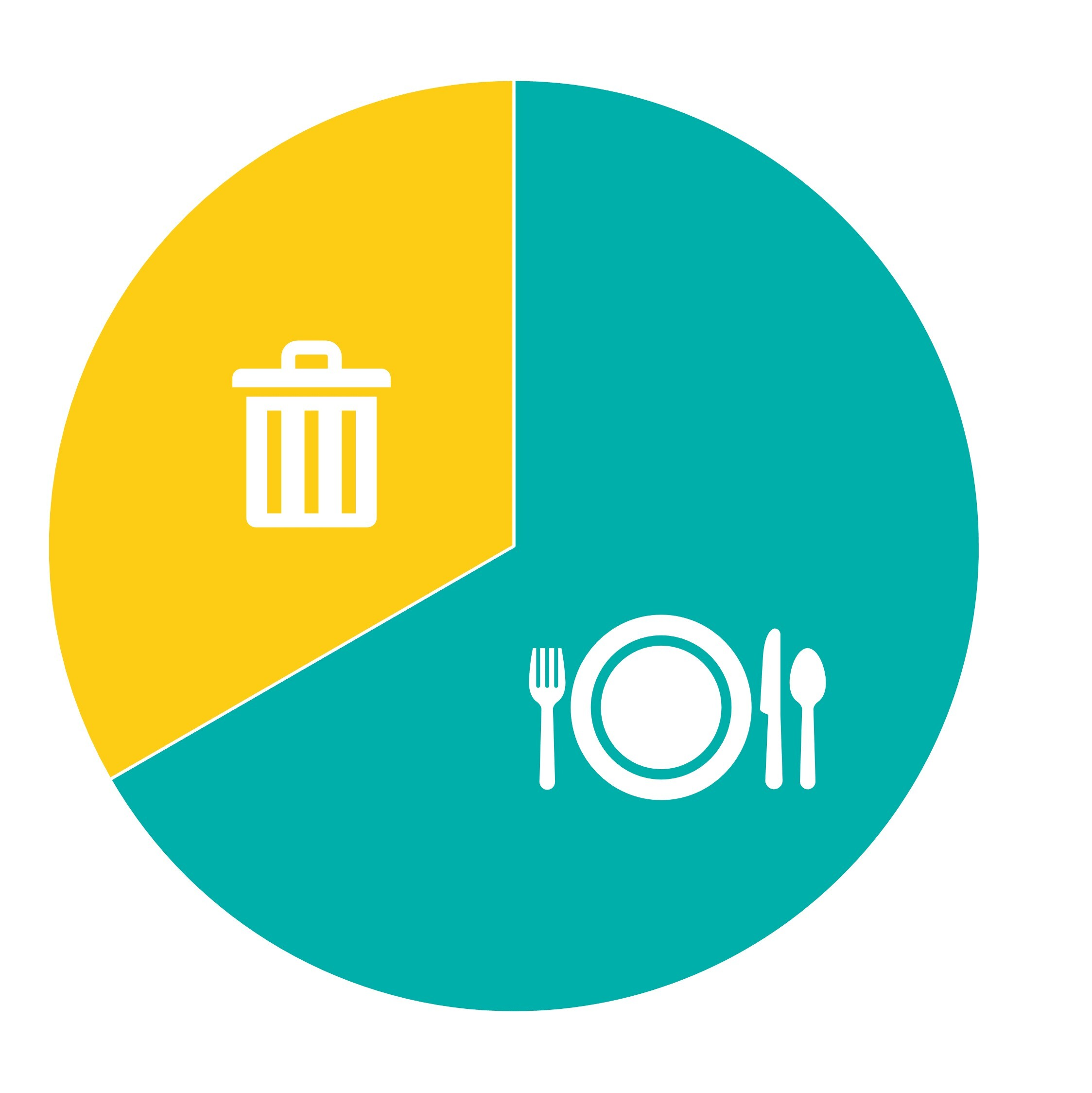 A pie chart with two thirds in blue representing what we eat, and one third in yellow representing what we throw away