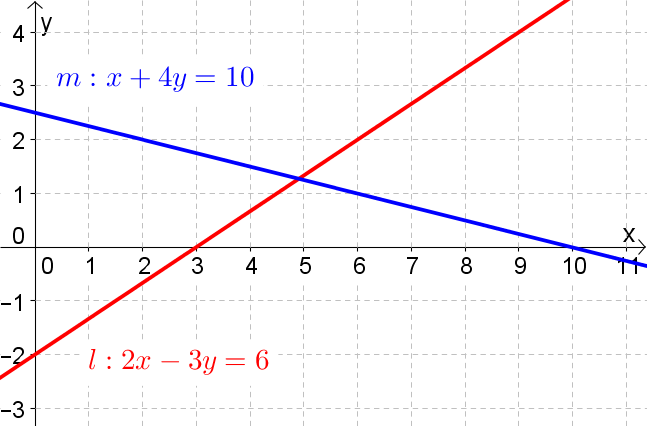 Graph showing 2 intersecting lines