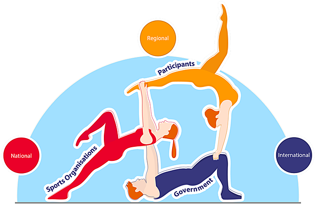 3 gymnasts support each other in a complex acrobatic structure. The gymnasts represent Participants (at the top), balanced on Sports Organisations and finally government at the base. A misalignment could cause the structure to tumble.