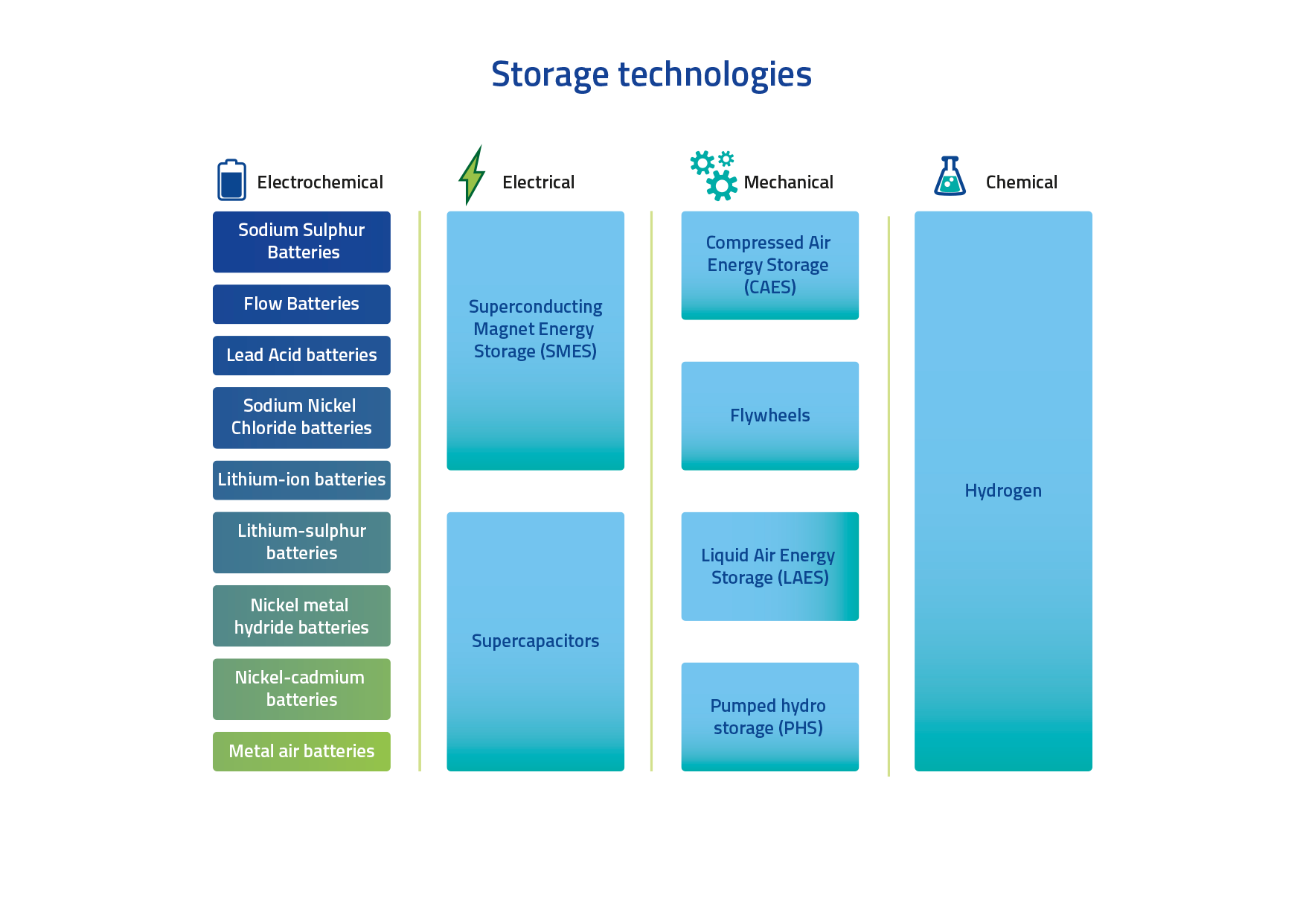 Four groups of energy storage technologies and different subgroups: Electrochemical (example subgroup: batteries), Electrical (example subgroup: supercapacitors) , Mechanical (example subgroup: compressed air) and Chemical (subgroup: hydrogen storage).