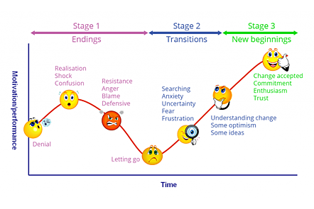 a graph illustrating the change curve with the 3 phases and 5 stages as described above - the curve is shaped like a tick and dips down and with an incline going up to the right - emojis denote the feelings described above