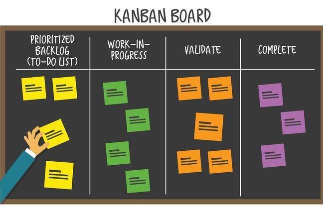 Scrum and Kanban