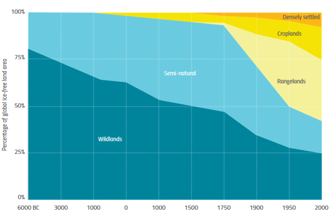 Graph: along the bottom there is a timeline starting at 6000 BC extending to current day. On the side, the percentage of ice-free land area (wildlands and semi natural land). Detailed description in attached pdf below