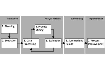 Proposed process for executing a process mining project