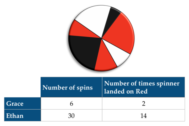A set of data and a spinner