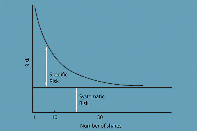 This graph shows the risk in a portfolio plotted against the number of shares contained therein. Systematic risk remains constant, while Specific risk decreases as number of shares increases.