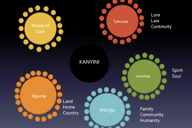 "The image shows a series of circles surrounding the word ""Kanyini'. It symbolises the holistic approach to health, connecting land, home and country, with the spirit and soul, and also with Family, community and humility."