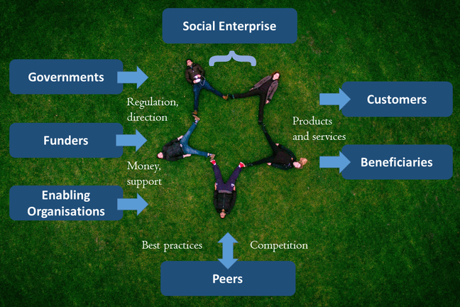 Diagram showing governments, funders, enabling organisations, peers, customers, and beneficiaries in the social enterprise ecosystem