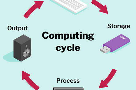 Illustration of a circular process, showing the computing stages: input, storage, process, and output