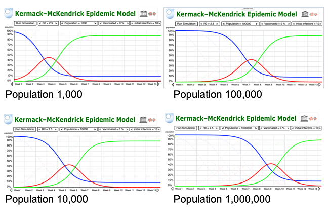 Four SIR graphs for population 1,000, 10,000, 100,000 and a million people
