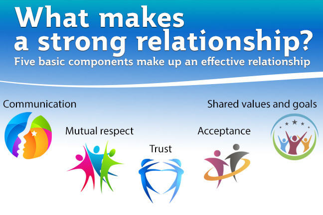 What makes a strong relationship? Five basic components make up an effective relationship: communication, mutual respect, trust, acceptance, shared values and goals