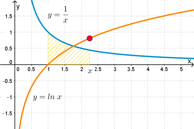 Graph showing the area under y=1/x from 1 to 2.5, and also showing the line y=lnx.