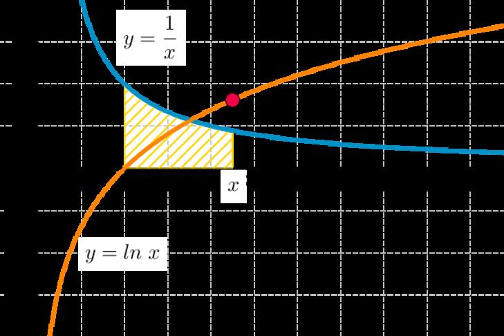 graph of ln - 729×486