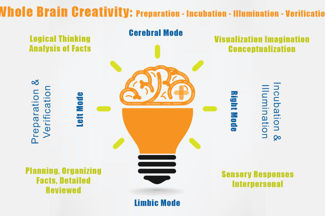 The 4 Stages of Creativity - Using Creative Problem Solving