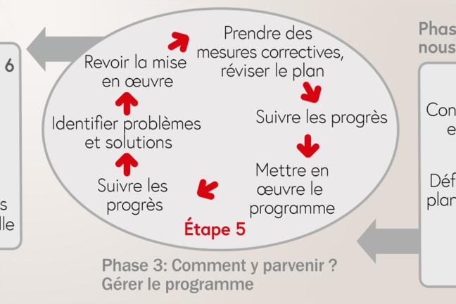 Le cycle de planification. Phase 3: Gérer le programme
