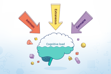 """A half full brain labelled """"Cognitive load"""", with three arrows pointing towards it labelled """"Intrinsic"""", """"Extraneous"""" and """"Germane"""""""