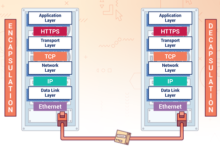 Two computers linked by a cable at the bottom with a parcel going along it. Each computer shows the TCP/IP layers and some of the corresponding protocols
