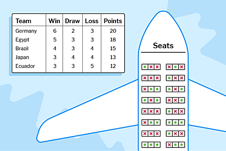 An illustration of a plane with seats marked with a green circle or a red cross, and a table showing wins, draws, losses and points for national sports teams.