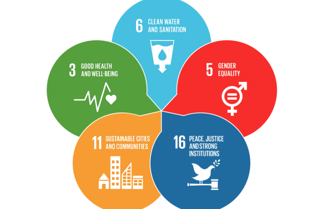Six SDGs in a circle: SDG 3 Good Health and Wellbeing, SDG 11 Sustainable Cities and Communities, SDG 16 Peace Justice and Strong Institutions, SDG 5 Gender Equality, and SDG 6 Clean Water and Sanitation.