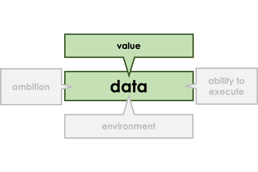 Data and Value